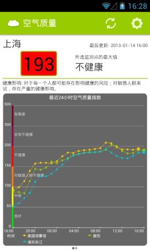 全国空气质量截图1