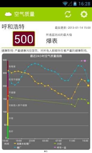 全国空气质量截图4