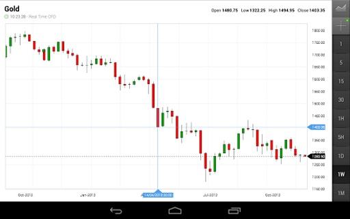 外匯股票資訊通