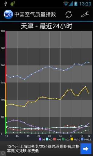 中国空气质量指数截图2