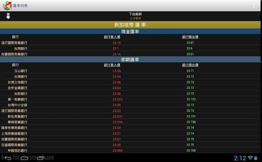 台灣匯率通—到價提醒、試算、歷史走勢