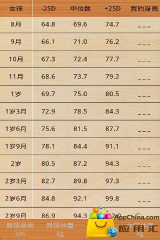 记录孩子的身高体重