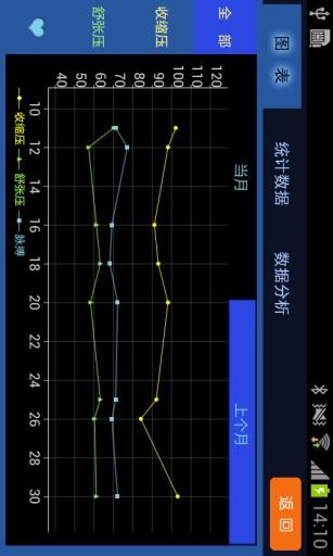 玩免費生活APP|下載云血压关爱仪 app不用錢|硬是要APP