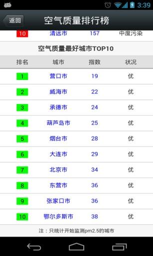 城市空气质量指数截图4