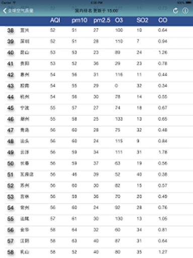 全球空气质量指数-PM2.5,pm10雾霾天气早知道预报排名截图3