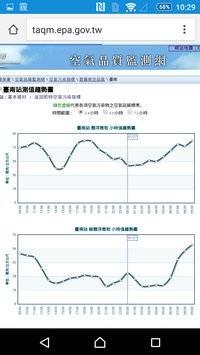台灣即時霾害截图6