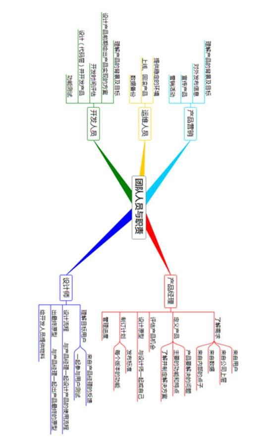 3A 思维导图截图3