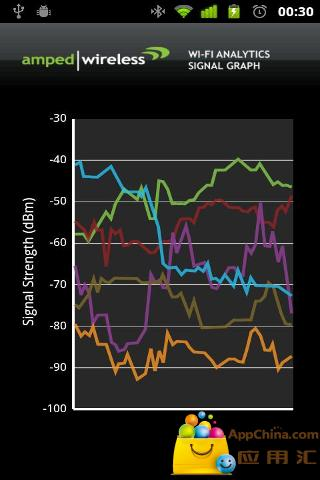 WiFi分析工具截图3