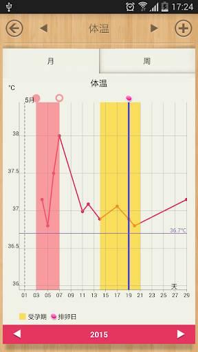 女性生理期 - 免费生理期/受孕/排卵日预测截图3